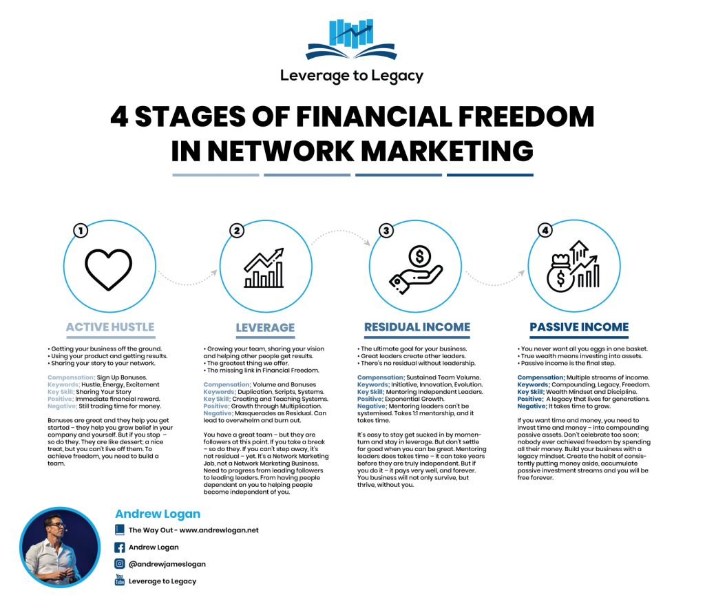 The 4 Stages of Financial Freedom in Network Marketing
